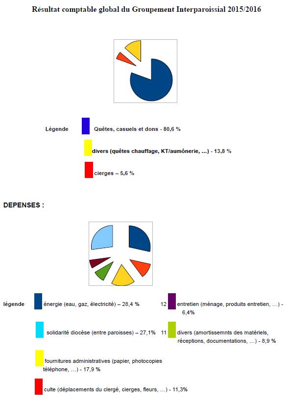 comptes-financiers-2015-2016