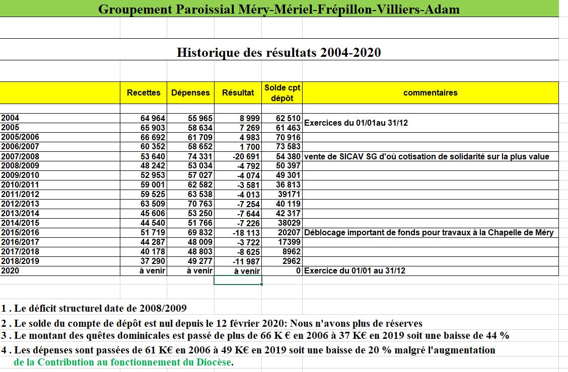 histo-resultats-2004-2020